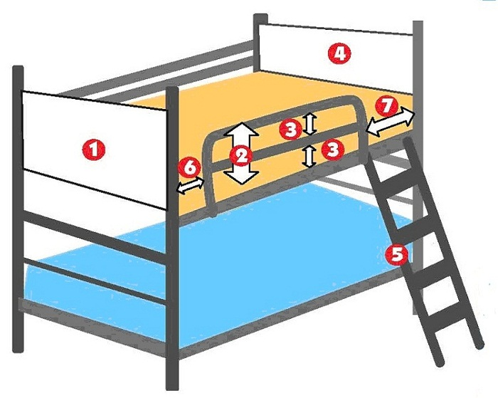 children bunk bed safety requirements